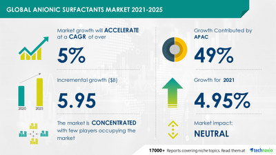 Technavio has announced its latest market research report titled Anionic Surfactants Market by Application and Geography - Forecast and Analysis 2021-2025