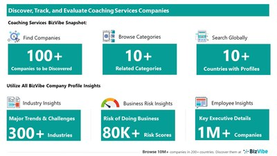 Snapshot of BizVibe's coaching services company profiles and categories.