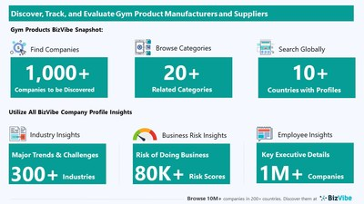 Snapshot of BizVibe's gym product supplier profiles and categories.