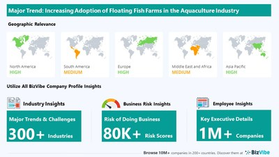 Snapshot of BizVibe's aquaculture industry group and product categories.