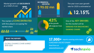 Technavio announced its latest market research report titled Global Gaming Chair Market by Type, Price, and Geography - Forecast and Analysis 2020-2024