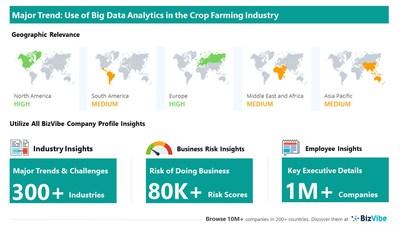 Snapshot of key trend impacting BizVibe's crop farming industry group.