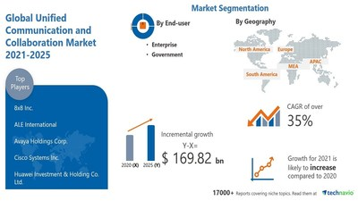 Technavio has announced its latest research report titled Unified Communication and Collaboration Market by End-user, Application, and Geography - Forecast and Analysis 2021-2025