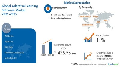 Technavio has announced its latest market research report titled Adaptive Learning Software Market by End-user, Deployment, and Geography - Forecast and Analysis 2021-2025