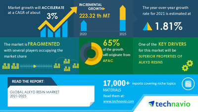 Technavio has announced its latest market research report titled Alkyd Resin Market by Application and Geography - Forecast and Analysis 2021-2025
