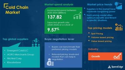 Cold Chain Market Procurement Report