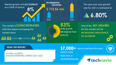 Technavio has announced its latest market research report titled Allergy Immunotherapies Market by Product and Geography - Forecast and Analysis 2021-2025