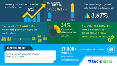 Technavio has announced its latest market research report titled Ammonium Carbonate Market by Application and Geography - Forecast and Analysis 2021-2025