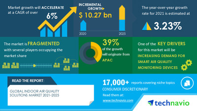 Technavio has announced its latest market research report titled Indoor Air Quality Solutions Market by Product and Geography - Forecast and Analysis 2021-2025