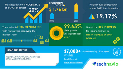 Technavio has announced its latest market research report titled Phosphoric Acid Fuel Cell Market by Application and Geography - Forecast and Analysis 2021-2025