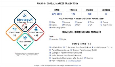 Global Pianos Market