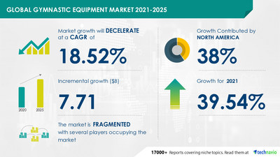 Attractive Opportunities in Gymnastic Equipment Market by Distribution Channel and Geography - Forecast and Analysis 2021-2025