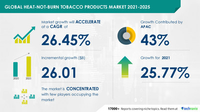 Attractive Opportunities in Heat-Not-Burn Tobacco Products Market by Product and Geography - Forecast and Analysis 2021-2025