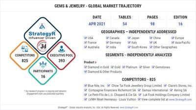 Global Market for Gems & Jewelry