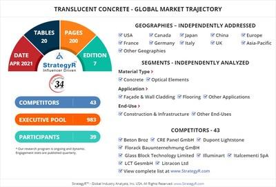Global Market for Translucent Concrete