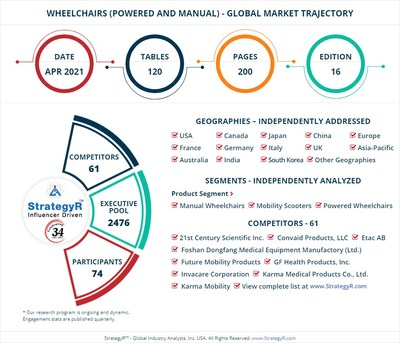 Global Market for Wheelchairs (Powered and Manual)