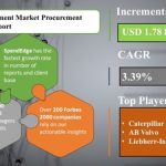 Pipeline Equipment Market is Expected to Grow at a CAGR of 3.39%   Exclusive Pandemic Focused Report by SpendEdge