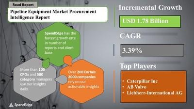 Pipeline Equipment Market Procurement Research Report