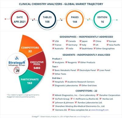 Global Clinical Chemistry Analyzers Market