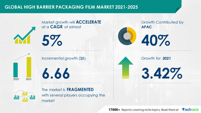 Attractive Opportunities in High Barrier Packaging Film Market by End-user and Geography - Forecast and Analysis 2021-2025