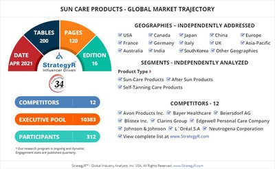 Global Opportunity for Sun Care Products