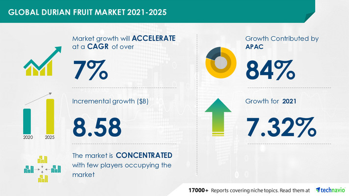 The #durianfruitmarket has the potential to grow by USD 8.58 billion during 2021-2025, according to the latest #marketresearch report by @Technavio