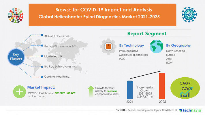 Attractive Opportunities in Helicobacter Pylori Diagnostics Market by Technology and Geography - Forecast and Analysis 2021-2025