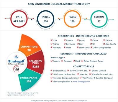 Global Market for Skin Lighteners
