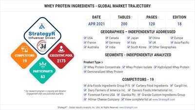Whey Protein Ingredients
